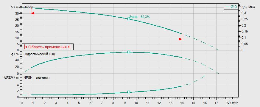 Гидравлические характеристики насоса Wilo MVIL 903-16/E/1-230-50-2 артикул: 4087845()
