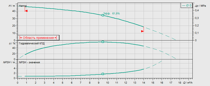 Гидравлические характеристики насоса Wilo MVIL 904-16/E/1-230-50-2 артикул: 4087847()