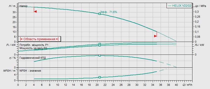 Гидравлические характеристики насоса Wilo HELIX V 2202-2/16/V/KS/400-50 артикул: 4139775()