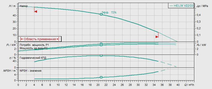 Гидравлические характеристики насоса Wilo HELIX V 2203-2/16/V/KS/400-50 артикул: 4139776()