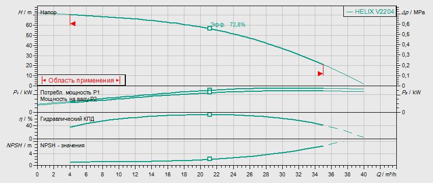 Гидравлические характеристики насоса Wilo HELIX V 2204-2/25/V/KS/400-50 артикул: 4139778()