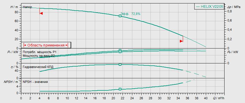 Гидравлические характеристики насоса Wilo HELIX V 2205-2/25/V/KS/400-50 артикул: 4139780()
