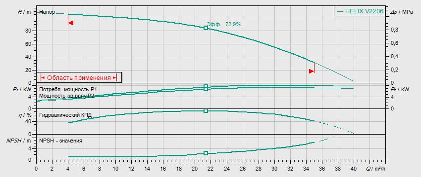 Гидравлические характеристики насоса Wilo HELIX V 2206-2/25/V/KS/400-50 артикул: 4139782()