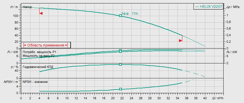Гидравлические характеристики насоса Wilo HELIX V 2207-2/25/V/KS/400-50 артикул: 4139784()