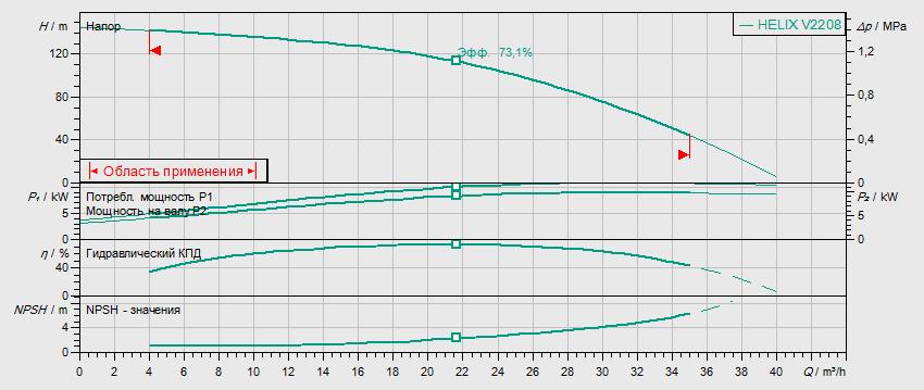 Гидравлические характеристики насоса Wilo HELIX V 2208-2/25/V/KS/400-50 артикул: 4139786()
