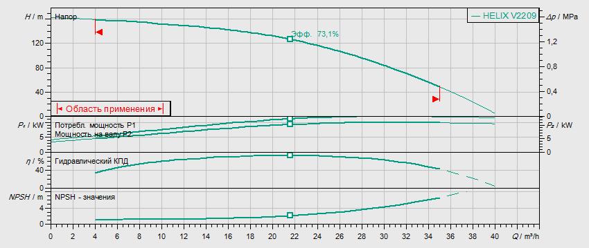 Гидравлические характеристики насоса Wilo HELIX V 2209-2/25/V/KS/400-50 артикул: 4139787()
