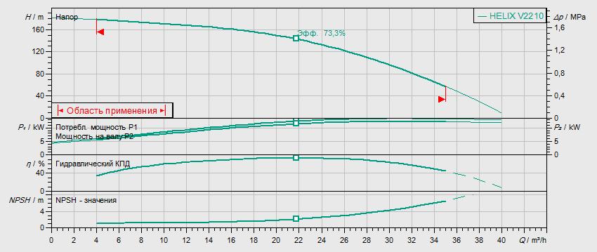 Гидравлические характеристики насоса Wilo HELIX V 2210-2/25/V/KS/400-50 артикул: 4139788()