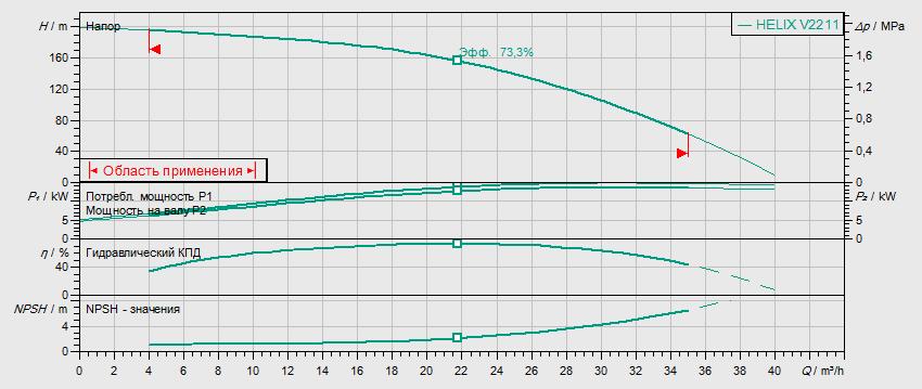 Гидравлические характеристики насоса Wilo HELIX V 2211-2/25/V/KS/400-50 артикул: 4139789()