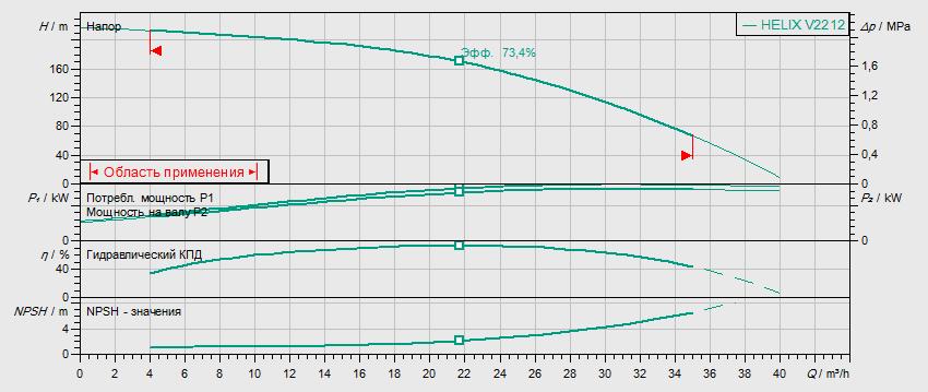 Гидравлические характеристики насоса Wilo HELIX V 2212-2/25/V/KS/400-50 артикул: 4139790()