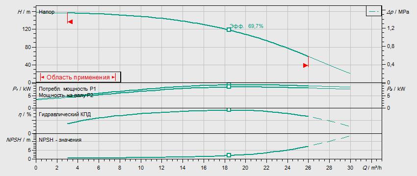 Гидравлические характеристики насоса Wilo HELIX V 1612-1/25/E/KS/400-50 артикул: 4141162()