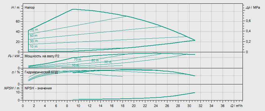 Гидравлические характеристики насоса Wilo HELIX VE 1605-1/16/E/KS артикул: 4141464()