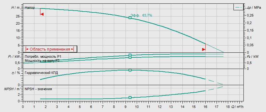 Гидравлические характеристики насоса Wilo HELIX V 1003-2/25/V/KS/400-50 артикул: 4150574()
