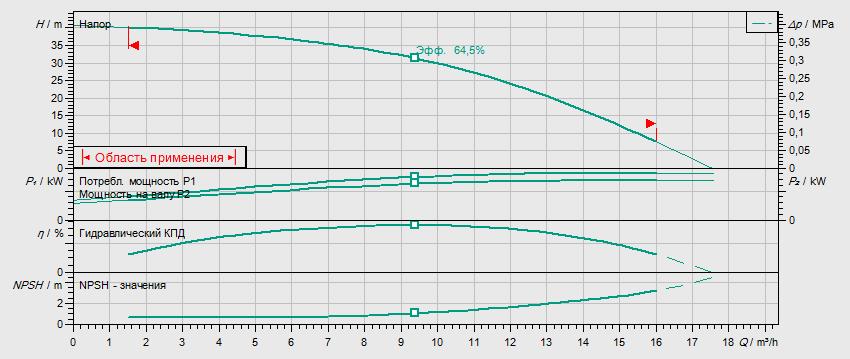 Гидравлические характеристики насоса Wilo HELIX V 1004-2/25/V/KS/400-50 артикул: 4150575()