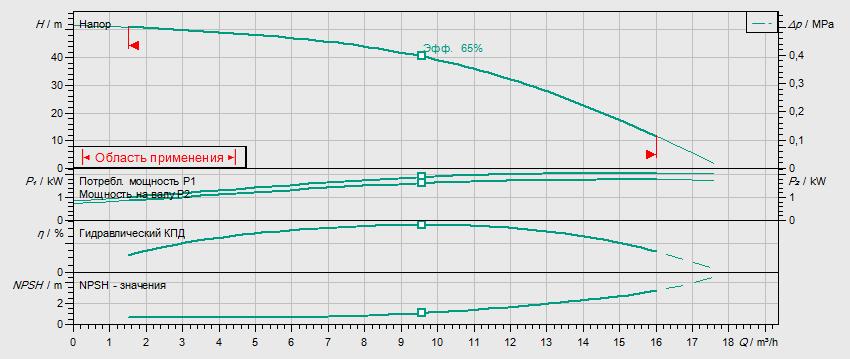 Гидравлические характеристики насоса Wilo HELIX V 1005-2/25/V/KS/400-50 артикул: 4150576()