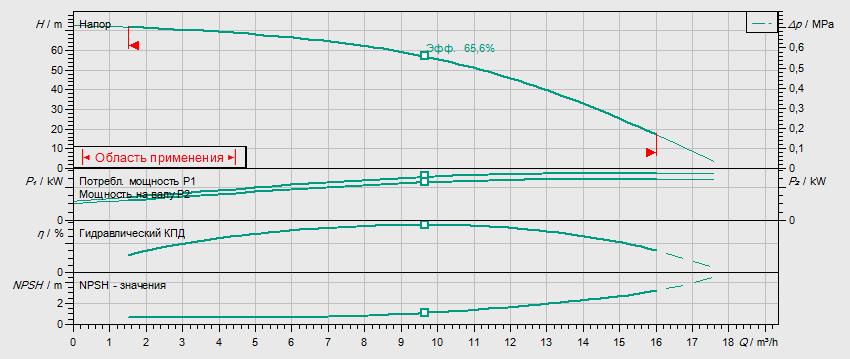 Гидравлические характеристики насоса Wilo HELIX V 1007-2/25/V/KS/400-50 артикул: 4150580()