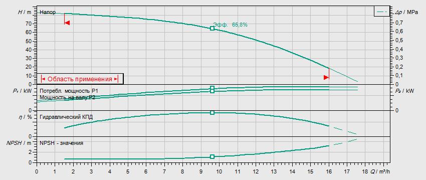 Гидравлические характеристики насоса Wilo HELIX V 1008-2/25/V/KS/400-50 артикул: 4150581()
