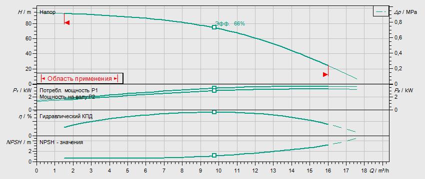 Гидравлические характеристики насоса Wilo HELIX V 1009-2/25/V/KS/400-50 артикул: 4150582()
