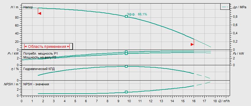 Гидравлические характеристики насоса Wilo HELIX V 1010-2/25/V/KS/400-50 артикул: 4150583()