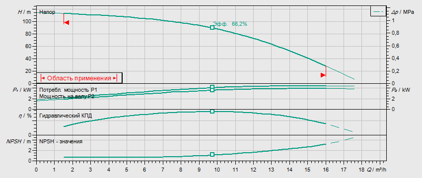 Гидравлические характеристики насоса Wilo HELIX V 1011-2/25/V/KS/400-50 артикул: 4150584()