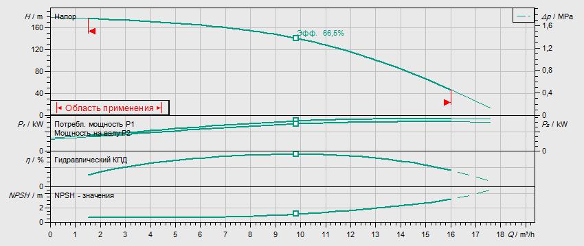 Гидравлические характеристики насоса Wilo HELIX V 1017-2/25/V/KS/400-50 артикул: 4150590()