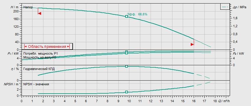 Гидравлические характеристики насоса Wilo HELIX V 1021-2/25/V/KS/400-50 артикул: 4150594()