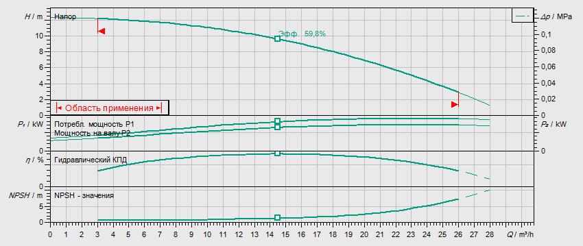Гидравлические характеристики насоса Wilo HELIX V 1601-2/25/V/KS/400-50 артикул: 4150660()