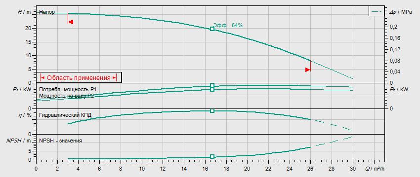 Гидравлические характеристики насоса Wilo HELIX V 1602-2/25/V/KS/400-50 артикул: 4150661()