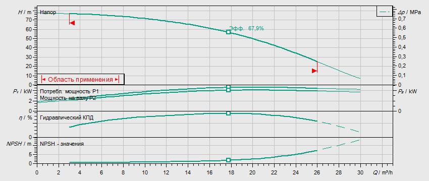 Гидравлические характеристики насоса Wilo HELIX V 1606-2/25/V/KS/400-50 артикул: 4150665()