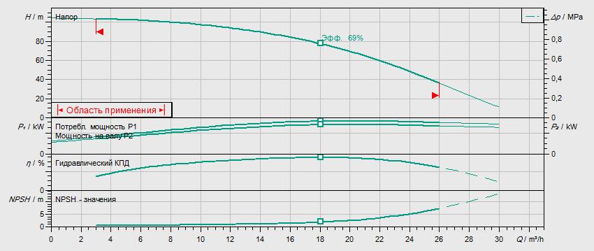 Гидравлические характеристики насоса Wilo HELIX V 1608-2/25/V/KS/400-50 артикул: 4150667()