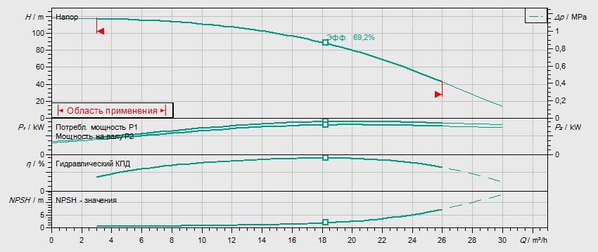 Гидравлические характеристики насоса Wilo HELIX V 1609-2/25/V/KS/400-50 артикул: 4150668()