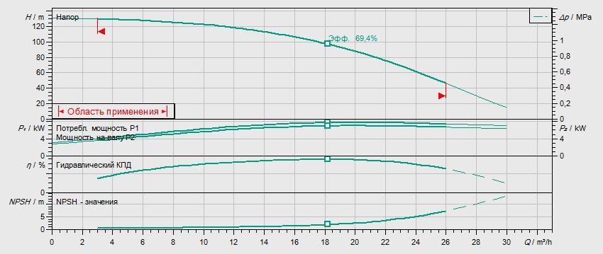 Гидравлические характеристики насоса Wilo HELIX V 1610-2/25/V/KS/400-50 артикул: 4150669()