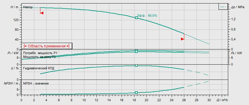 Гидравлические характеристики насоса Wilo HELIX V 1613-2/25/V/KS/400-50 артикул: 4150672()