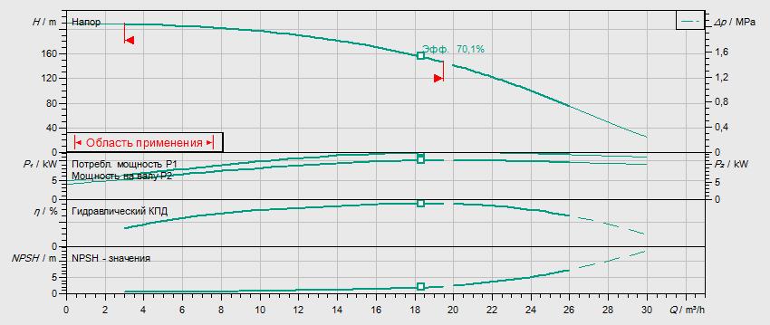 Гидравлические характеристики насоса Wilo HELIX V 1616-2/25/V/KS/400-50 артикул: 4150673()