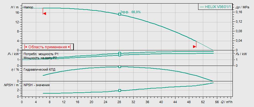 Гидравлические характеристики насоса Wilo HELIX V 3601/1-2/16/V/KS/400-50 артикул: 4150744()