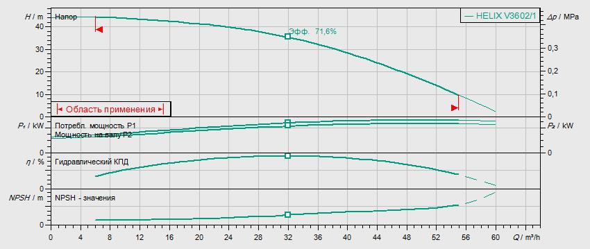Гидравлические характеристики насоса Wilo HELIX V 3602/1-2/16/V/KS/400-50 артикул: 4150747()