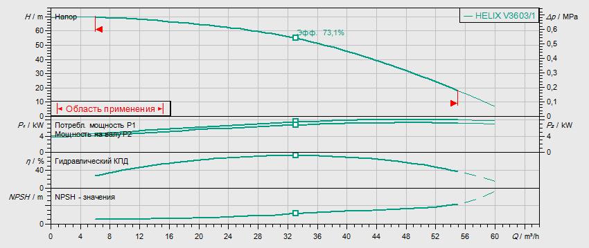 Гидравлические характеристики насоса Wilo HELIX V 3603/1-2/25/V/KS/400-50 артикул: 4150752()