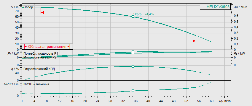 Гидравлические характеристики насоса Wilo HELIX V 3603-2/16/V/KS/400-50 артикул: 4150753()
