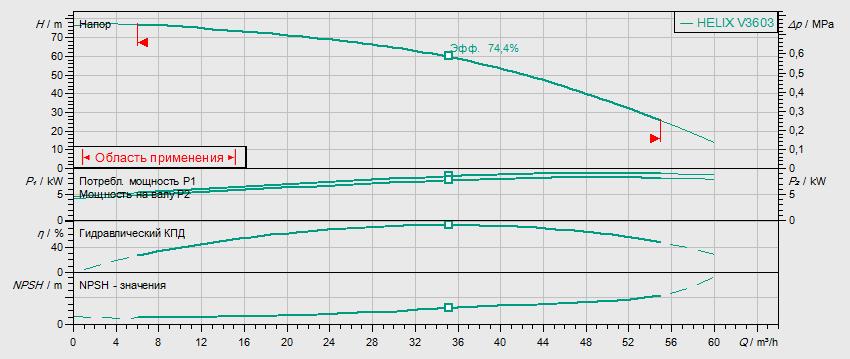 Гидравлические характеристики насоса Wilo HELIX V 3603-2/25/V/KS/400-50 артикул: 4150754()