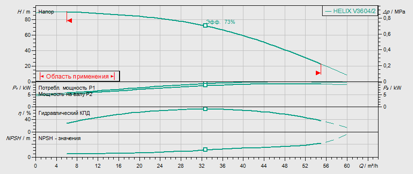 Гидравлические характеристики насоса Wilo HELIX V 3604/2-2/16/V/KS/400-50 артикул: 4150755()
