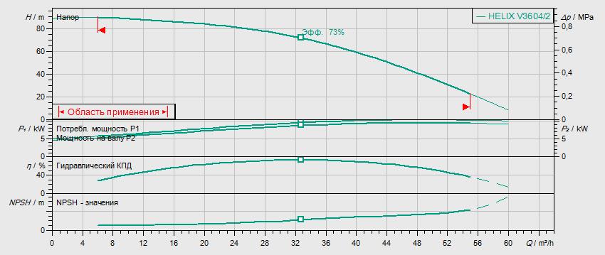 Гидравлические характеристики насоса Wilo HELIX V 3604/2-2/25/V/KS/400-50 артикул: 4150756()