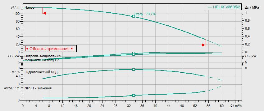 Гидравлические характеристики насоса Wilo HELIX V 3605/2-2/16/V/KS/400-50 артикул: 4150759()