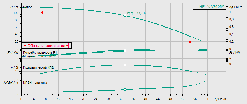Гидравлические характеристики насоса Wilo HELIX V 3605/2-2/25/V/KS/400-50 артикул: 4150760()