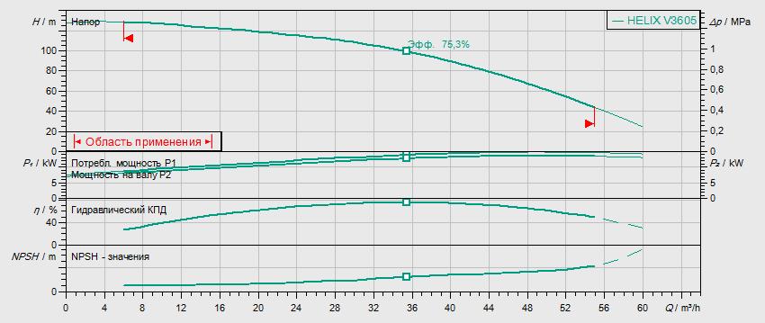 Гидравлические характеристики насоса Wilo HELIX V 3605-2/16/V/KS/400-50 артикул: 4150761()
