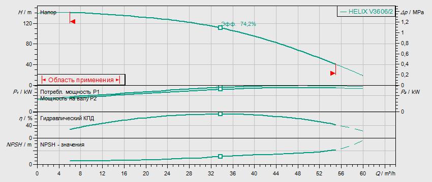 Гидравлические характеристики насоса Wilo HELIX V 3606/2-2/25/V/KS/400-50 артикул: 4150764()