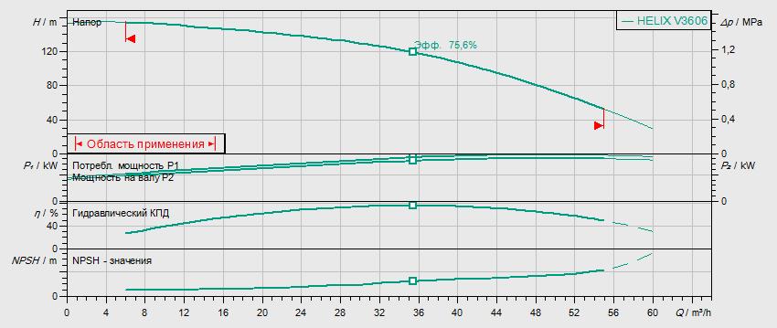 Гидравлические характеристики насоса Wilo HELIX V 3606-2/16/V/KS/400-50 артикул: 4150765()