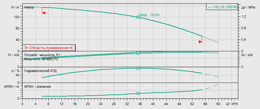 Гидравлические характеристики насоса Wilo HELIX V 3606-2/25/V/KS/400-50 артикул: 4150766()