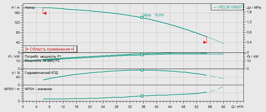 Гидравлические характеристики насоса Wilo HELIX V 3607-2/25/V/KS/400-50 артикул: 4150768()