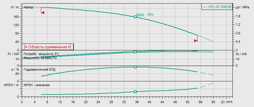 Гидравлические характеристики насоса Wilo HELIX V 3608-2/25/V/KS/400-50 артикул: 4150770()