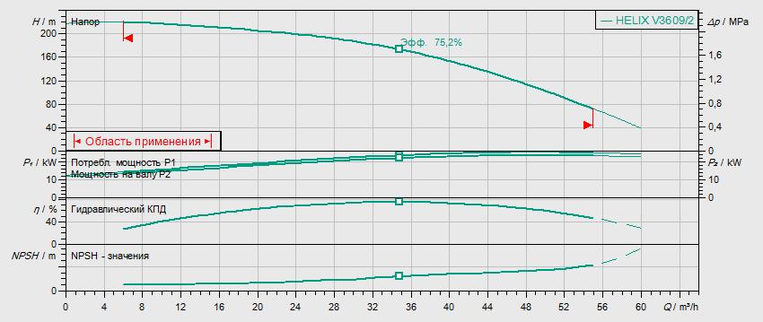 Гидравлические характеристики насоса Wilo HELIX V 3609/2-2/25/V/KS/400-50 артикул: 4150771()