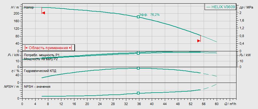 Гидравлические характеристики насоса Wilo HELIX V 3609-2/25/V/KS/400-50 артикул: 4150772()